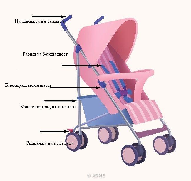 Детска стая количка