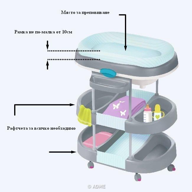 Детска стая - масичка за смяна на пелени