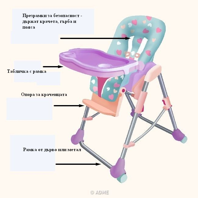 Детска стая столче за хранене