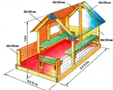 Схема за направи си сам детска къщичка от палети