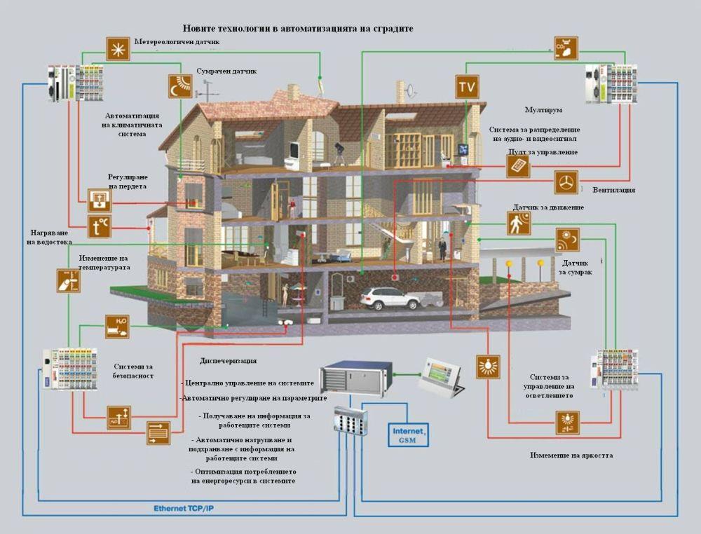 Smart home система за управление