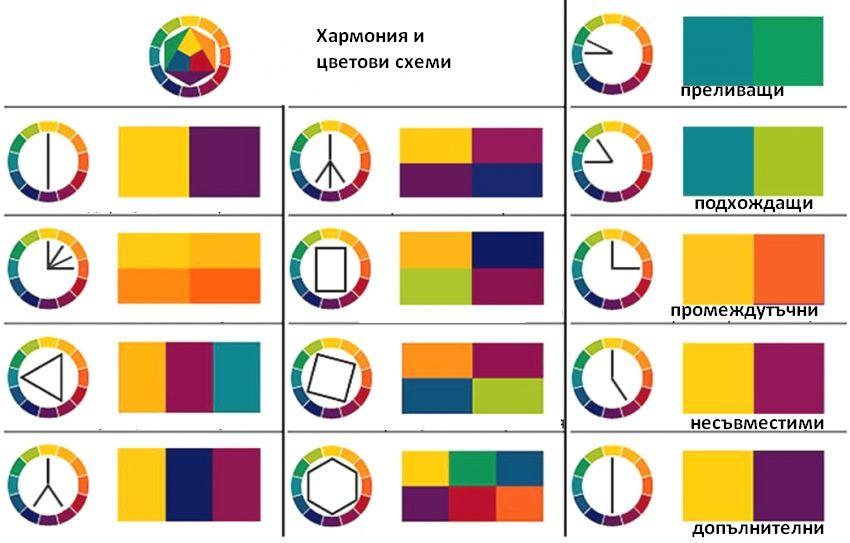 Цветни таблици за хармонично съчетание в обзавеждането